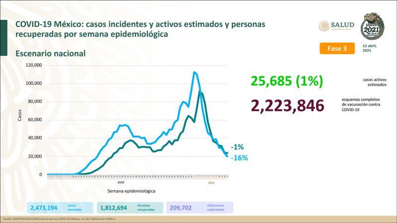 México suma 209 mil 702 muertes por Covid-19