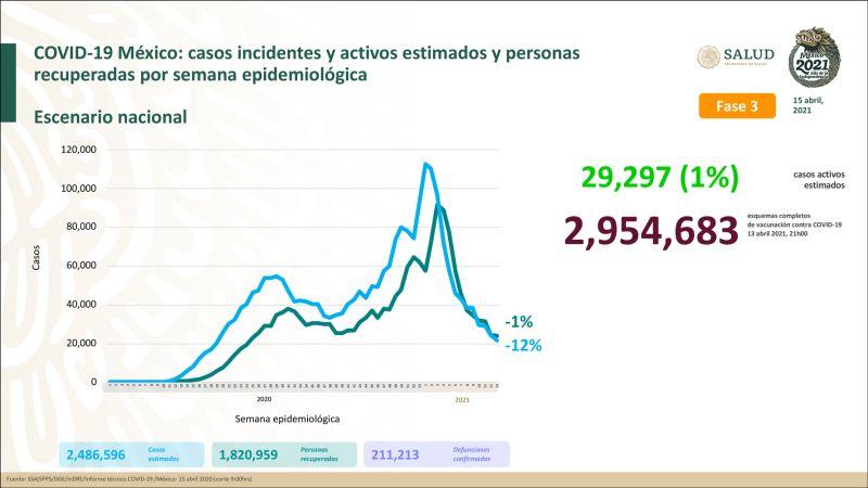 México llega a las 211 mil 213 muertes por Covid-19