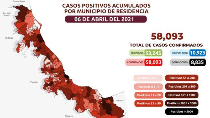 Veracruz acumula 58 mil 93 casos positivos a Covid-19