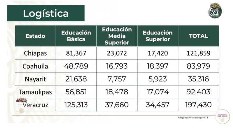 Vacunación a maestros inicia el martes 20 de abril en 5 estados; Veracruz incluído