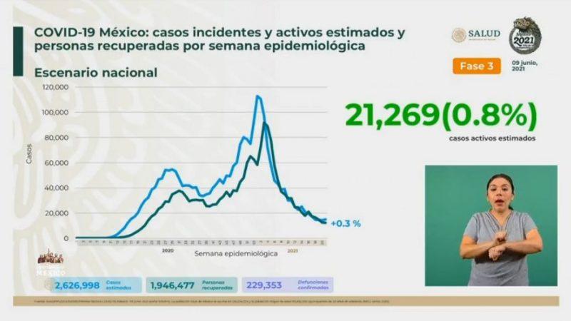 Asciende México a 229 mil 353 defunciones por Covid-19