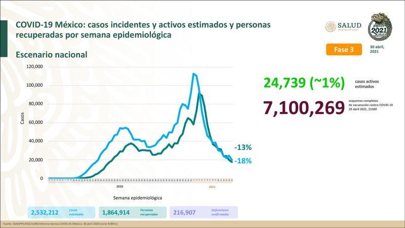 México llega a las 216 mil 907 defunciones por Covid-19