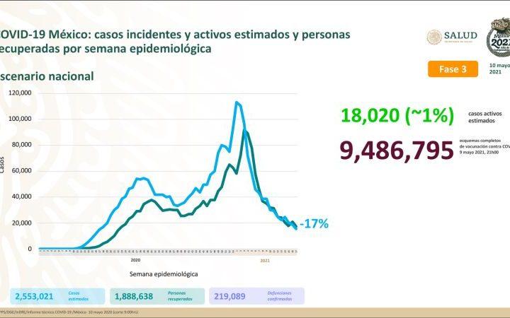 México llega a las 219 mil 089 defunciones por Covid-19