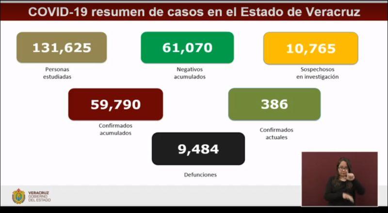 Acumula Veracruz 9 mil 484 defunciones por Covid-19