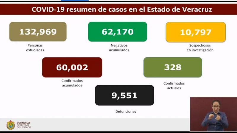 Veracruz acumula 9 mil 551 defunciones por Covid-19